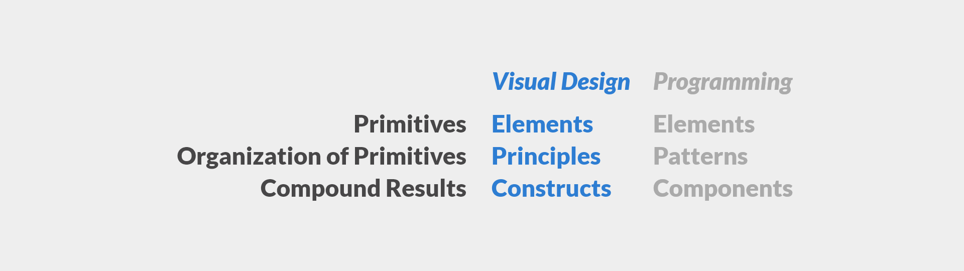 Visual Design and Programming